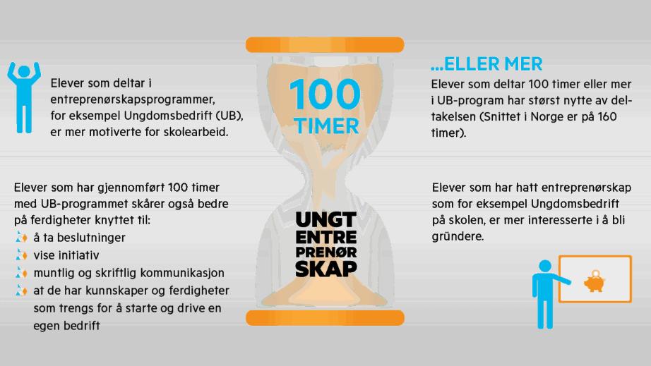 Infografikk 100 timer 8