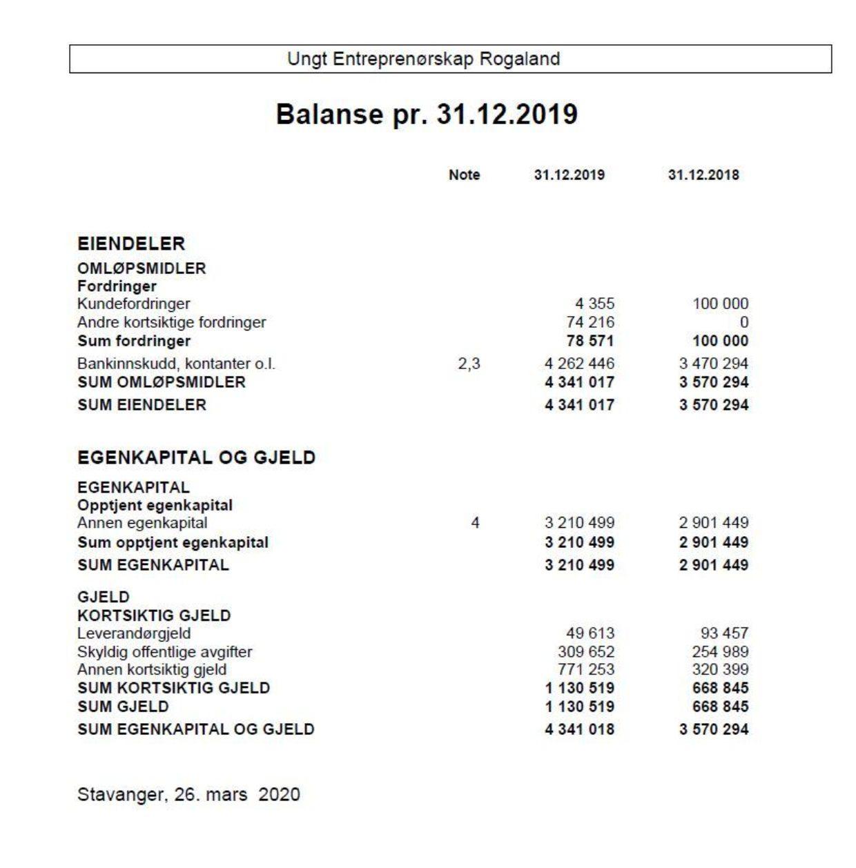 2019 Balanse