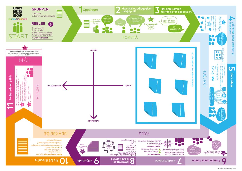 V4 Innovasjonscamp Prosessverktoy